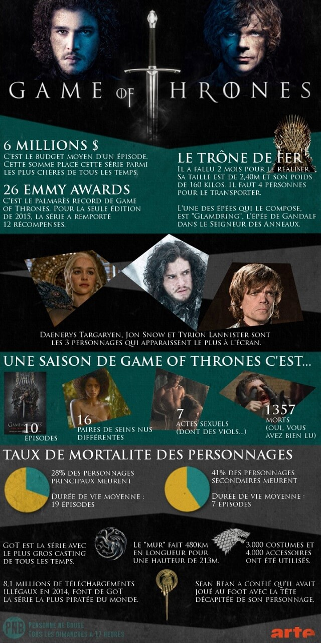 infographie, Game of Thrones, Personne ne bouge, Arte