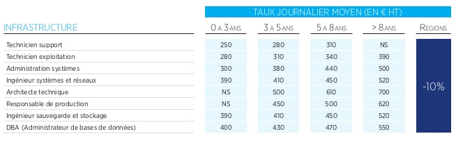 Taux journalier freelance en infrastructure